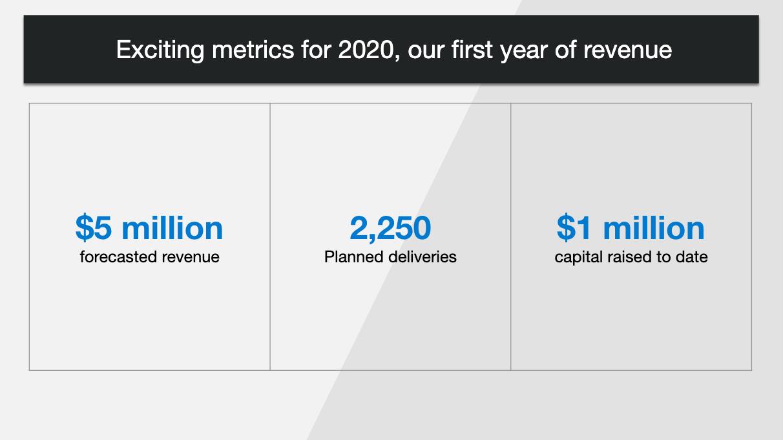 2020Q2-LiveEvent-CompanyProgress-2020-Slide