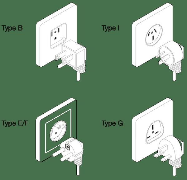 Power Cord Types